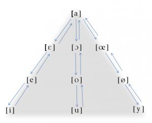 triangle vocalique1