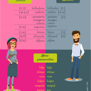 masculin et feminin nationalités_poster